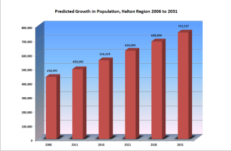 Growth in Halton