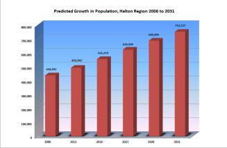 Growth in Halton