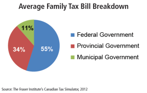 tax breakdown