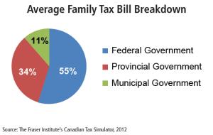 tax breakdown